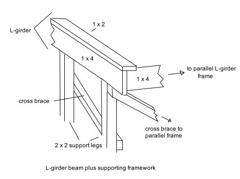 L-girder benchwork for model railroads