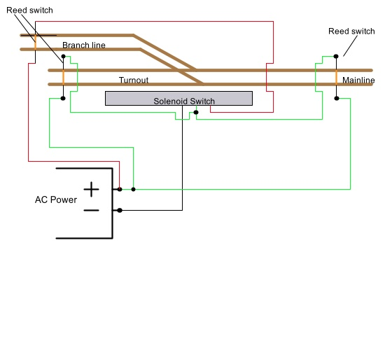 Wiring for semi-automatic turnout control using a Reed switch