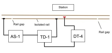 Automated train operation