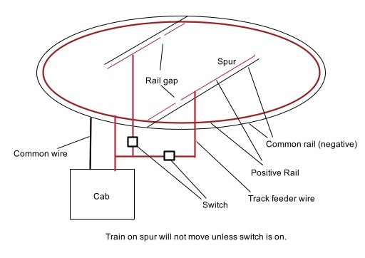 model railroad wiring Train Layouts Wiring Switches