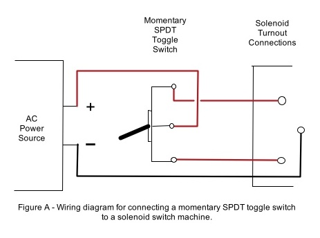 Wiring a momentary toggle switch to activate a remote solenoid turnout machine